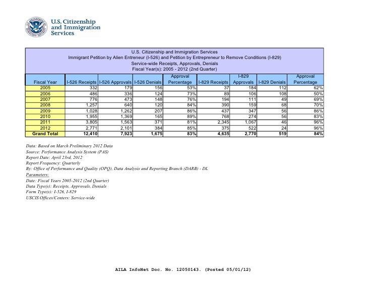 Eb5 stats 2012