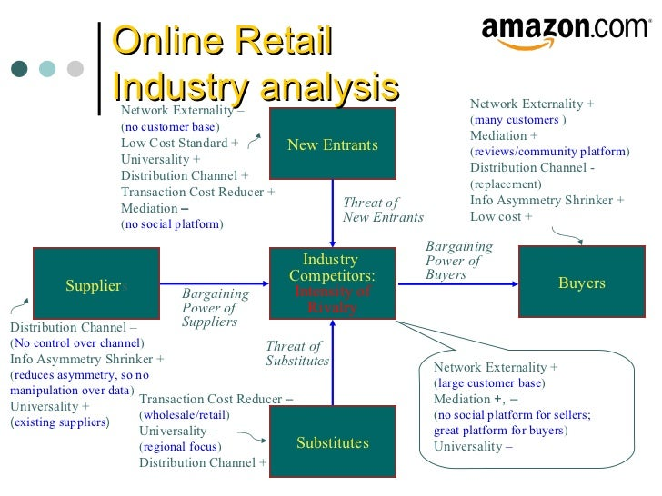 bargaining power of suppliers in online retail industry Amazoncom inc enjoys the top position in the online retail market  of buyers or  customers (strong force) bargaining power of suppliers.