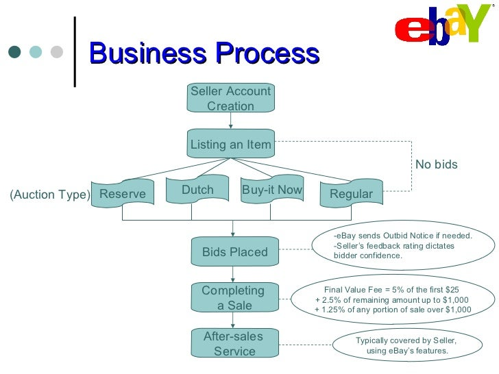 ebay and business structures