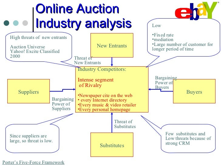 ebay marketing strategy case study Case study: ebay e-commerce angeline close about ebay ebay is the world's online marketplace™ marketing 35,976 96,239 166,767 253,474 349,650 product.