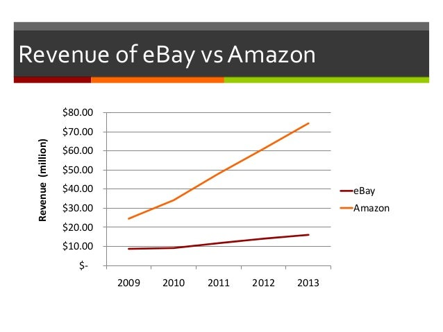 amazon vs ebay Amazon is an online retail store, whereas ebay is an auction house.