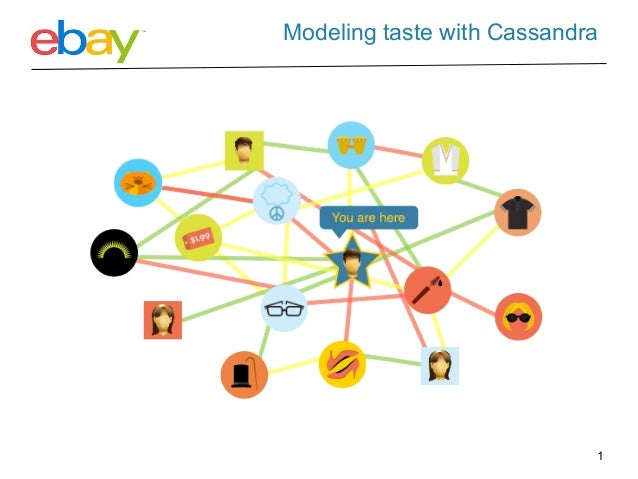 Modeling taste with CassandraAffinity is based on user tastes, preferences, and interests                                 ...