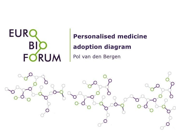 Personalised medicineadoption diagramPol van den Bergen