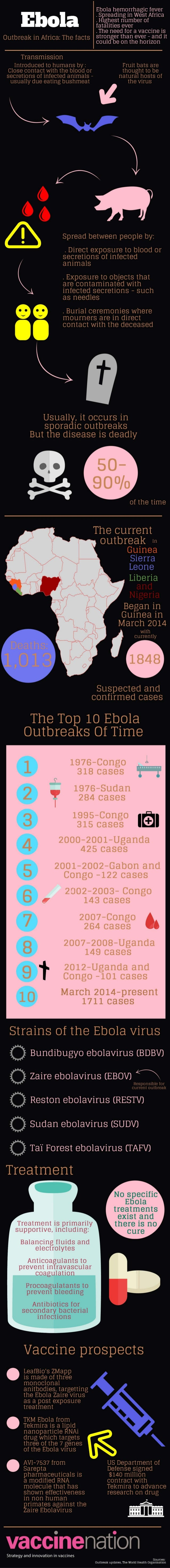 Ebola hemo_rrhagic fever . Spreading in West Africa .  Highest number of fatalities ever  . The need for a vaccine is  Out...
