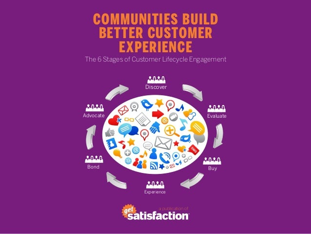 Communities Build    Better Customer       ExperienceThe 6 Stages of Customer Lifecycle Engagement                   Disco...