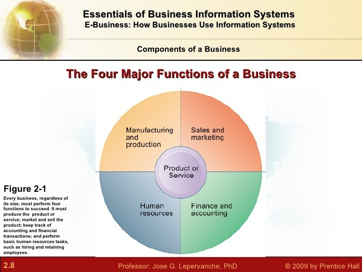four functions of business Marketing, production, finance, human resources' and the fifth one is management but the previous four are the most important.