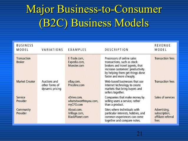 """an analysis of the business to consumer b2c model B2c commerce: interactions relating to the purchase and sale of goods and services between a business and consumer—retail transactions """"novelty"""" is that retail transaction is done on the internet, rather than a """"brick and mortar"""" store location."""