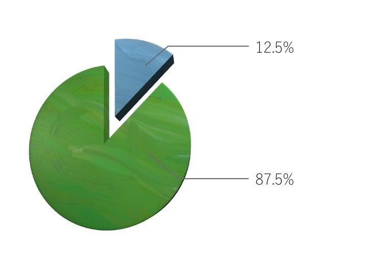 12.5%87.5%