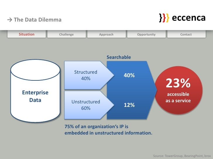 → The Data Dilemma                                                       }}} eccenca    Situation     Challenge           ...