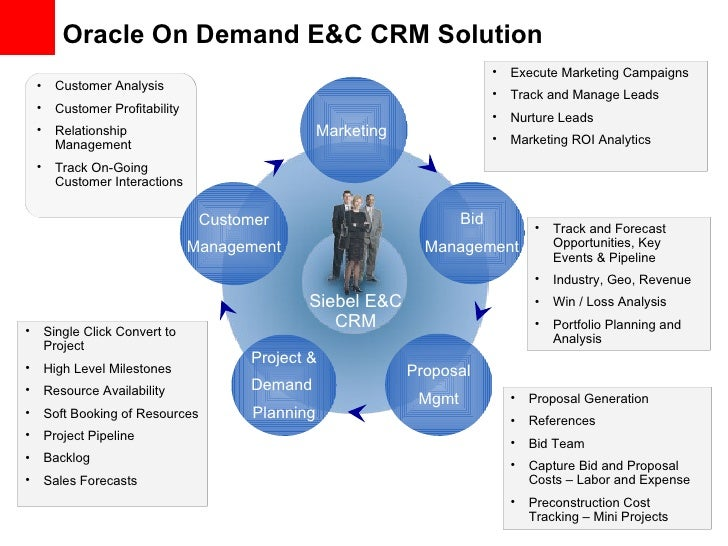 Oracle On Demand E&C CRM Solution  Siebel E&C CRM Customer Management Project & Demand  Planning Proposal Mgmt Marketing  ...