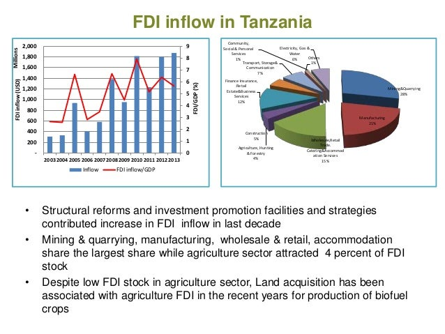impact of fdi in tanzania Fdi and its environmental impacts in the mining sector in selected  relatively  large sums of fdi to their mining sectors in recent years, ghana, mali, tanzania.