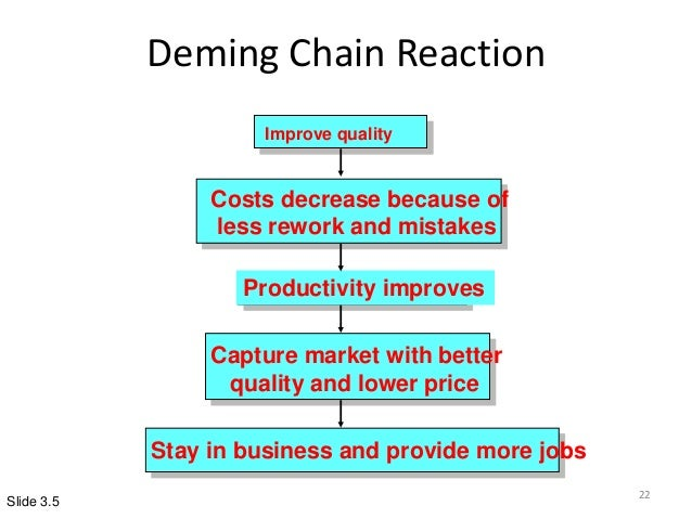 Image result for Deming Real Contribution in tqm