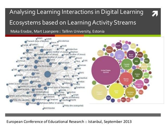 Analysing Learning Interactions in Digital Learning Ecosystems based on Learning Activity Streams Maka Eradze, Mart Laanp...
