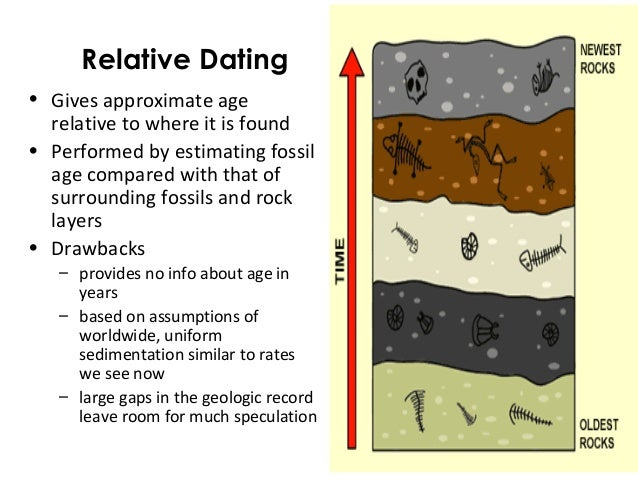 What are the methods of dating fossils