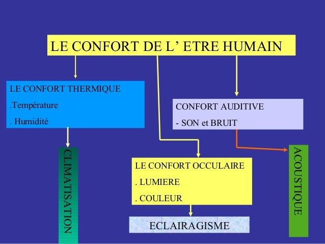 LE CONFORT DE L' ETRE HUMAIN LE CONFORT THERMIQUE .Température . Humidité LE CONFORT OCCULAIRE . LUMIERE . COULEUR CONFORT...