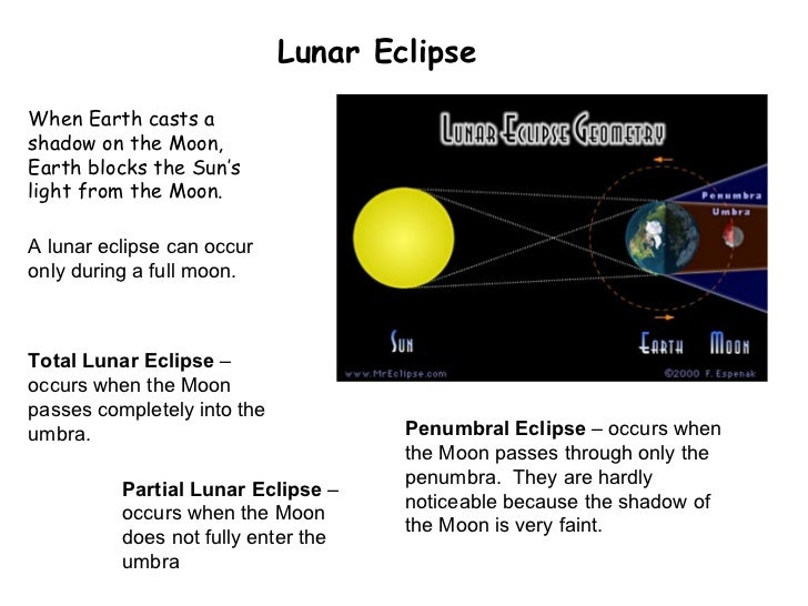 Lunar Eclipse When Earth casts a shadow on the Moon, Earth blocks the Sun's light from the Moon.  Total Lunar Eclipse  – o...