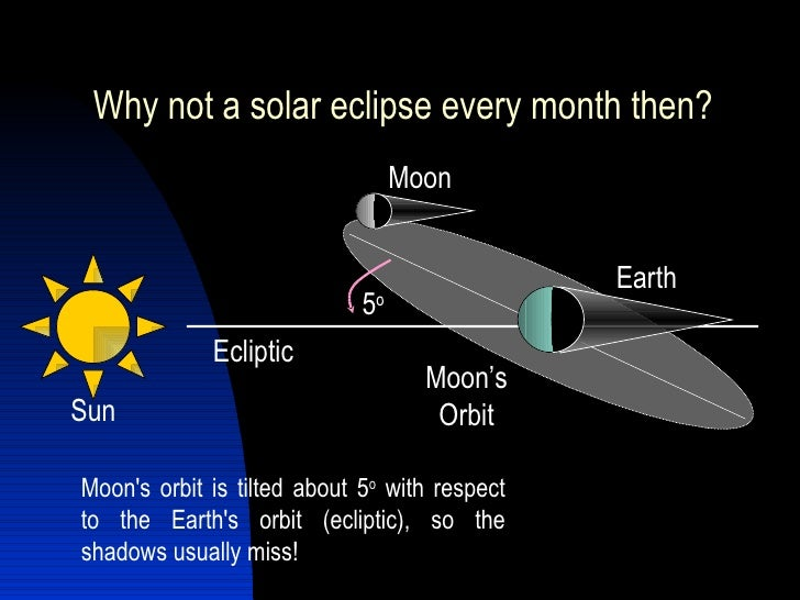 Eclipses and tides for Why shouldn t you look at a solar eclipse