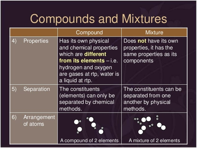 Elements Compounds And Mixtures Table | galleryhip.com - The Hippest ...