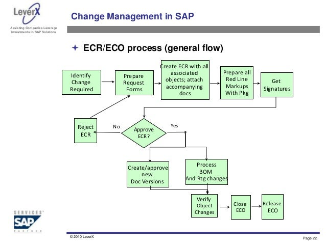 Engineering Change Management Overview And Best Practices
