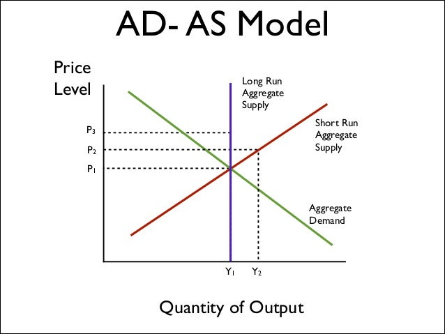 aggregate demand Definition: aggregate demand (ad) represents the amount of total demand for an economy's finished goods and services during a specified period at a given price level.