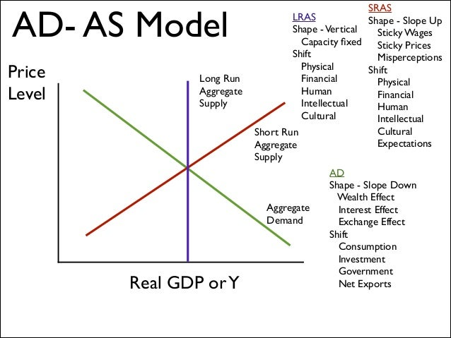 eco 372 aggregate demand and supply model Final exam eco 372 eco 372 final exam  according to the classical growth model,  a decline in the level of aggregate demand a decline in aggregate supply.