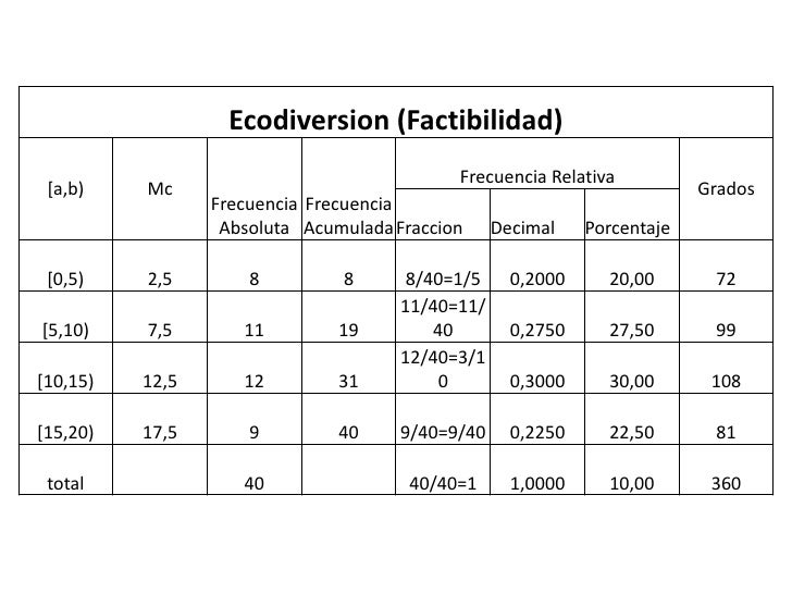 Ecodiversion (Factibilidad)                                            Frecuencia Relativa [a,b)    Mc                    ...