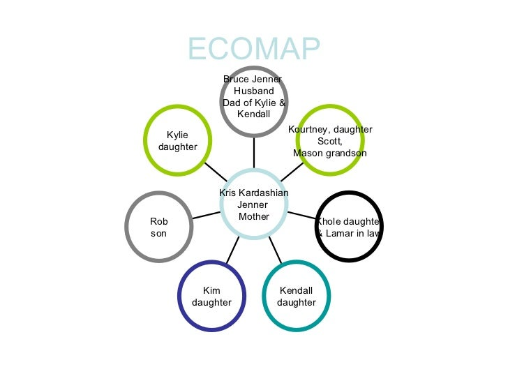 Using Eco Mapping To Understand Family Strengths Hdi