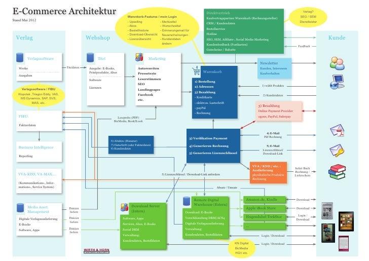 E-Commerce Architektur                                                    Warenkorb-Features / mein Login                 ...