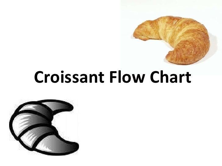 Bakery   Croissant Flow Chart  U0026 Egg Diagram