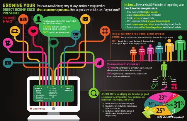 Growing YOUR There's an overwhelming array of ways marketers can grow their                                               ...