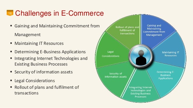 e commerce security and threats Combatting today's financial and e-commerce threats overview cybercriminals focus on finance and e-commerce providers and their users users are the weakest link social engineering tactics steal company and personal data traditional security cannot keep up with the volume, variety.