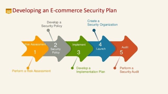 security threats of e commerce 6 security threats with e-commerce 1 amity school of business jitendra tomar 09650512300 jitendratomar@hotmailcomjitendratomar@rediffmailcom orator.