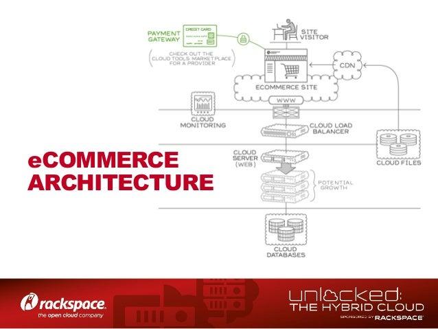 Rackspace AutoScaling screens