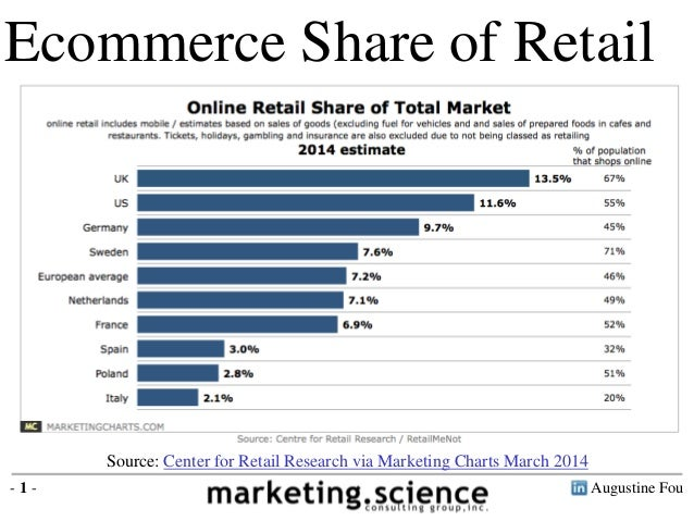Ecommerce As Percent of Retail by Augustine Fou