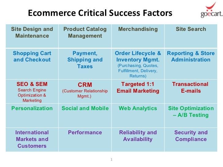 Ecommerce Critical Success Factors Site Design and Maintenance Product Catalog Management Merchandising Site Search Shoppi...