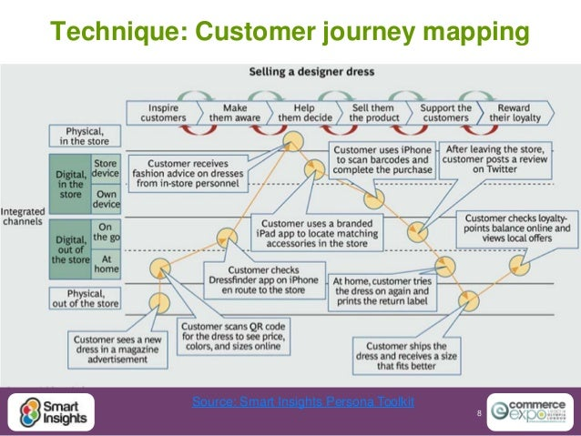 Improving Online Experiences The Customer Journey Report