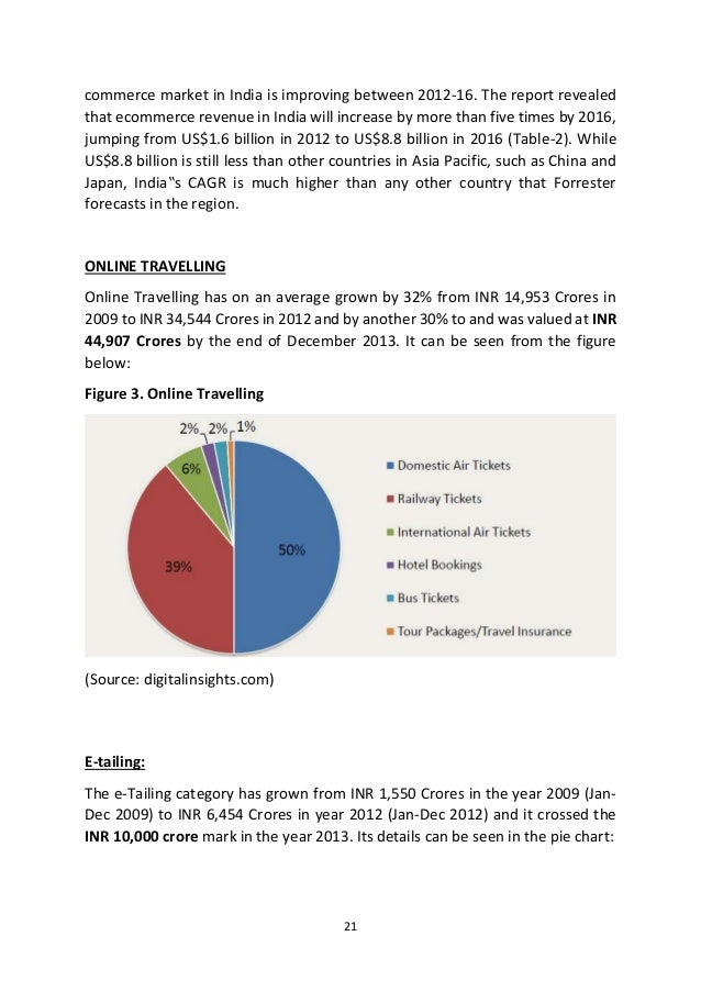 e commerce market essay E commerce logistics market in india essay 553 words - 3 pages 21stoctober, 2016 â navi mumbai, india: market report on india present the latest report on â e-commerce logistics market in indiaâ , the logistics service providers have a great reach and give timely deliveries in metros but, with this expanding customer base.