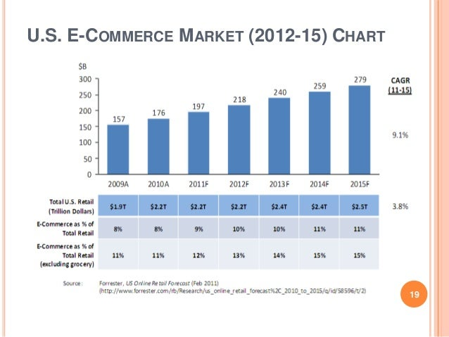 e commerce research Research is another major initiative of e-cab in order to have greater understanding of the country's e-commerce sector e-cab will undertake various research.