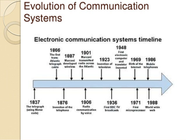 evolution of internet essay