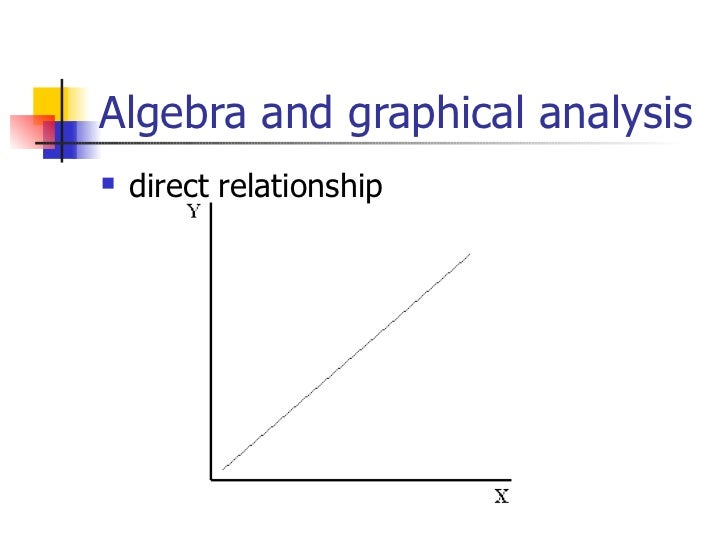 direct and indirect relationship in economics