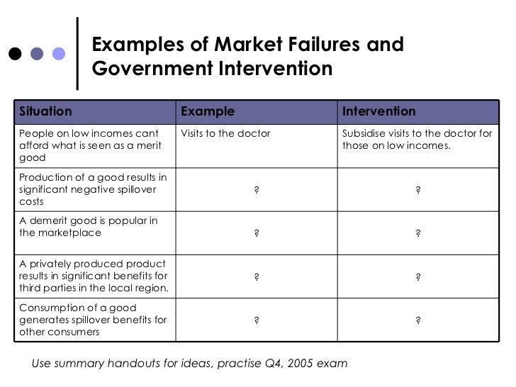 government and market failure essay These are also examples of market failures  public goods are those goods and services provided by the government because a market failure has occurred and the.