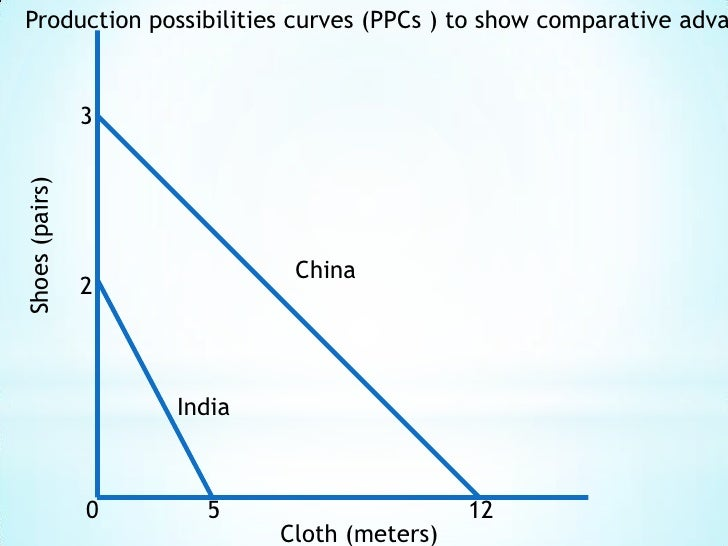 Production possibilities curves (PPCs ) to show comparative advantage<br />3<br />Shoes (pairs)<br />China<br />2<br />Ind...