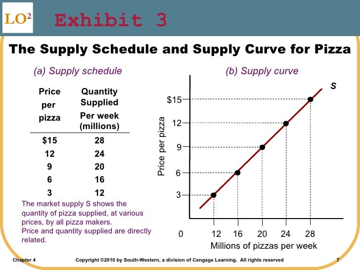 supply schedule Definition of supply curve: a graph showing the hypothetical supply of a product or service that would be available at different price points the.