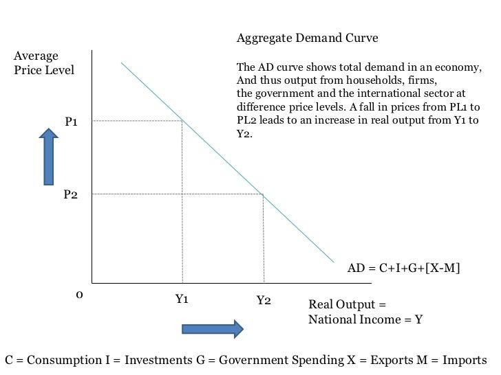 Aggregate Demand Graph Aggregate Demand Curve