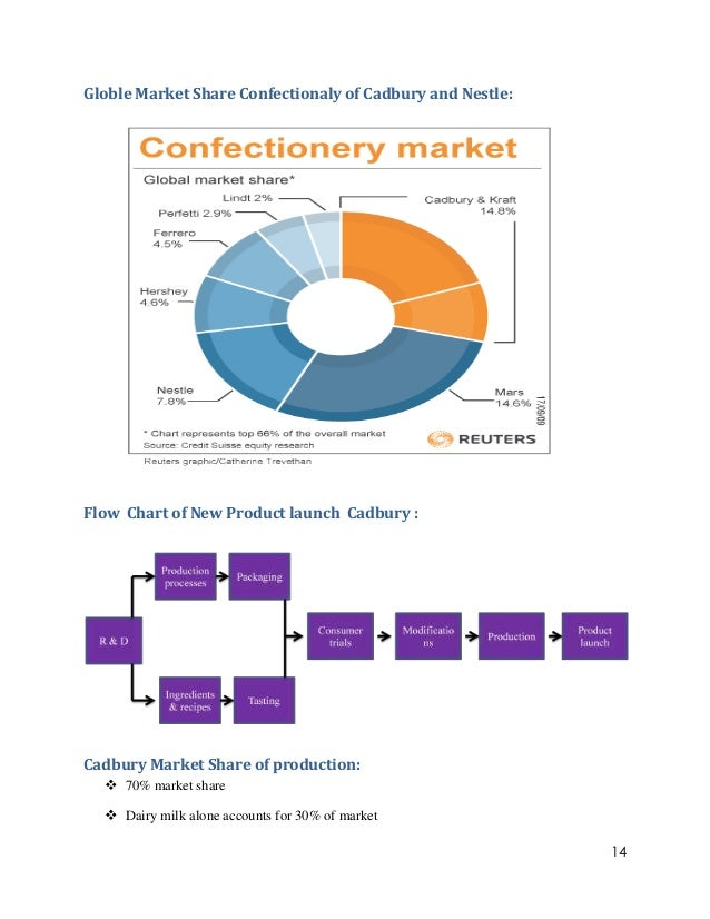 market analysis for cadburys Cadbury is the leading and well-known food products company, which has been providing food products to the client for many years the company has maintained the quality of its food products, so it is considered one of the best food brands in the market, which is dealing with the customers across the world.
