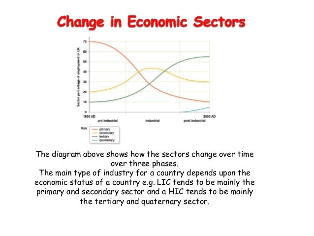 "why has the tertiary sector increased Reasons for growth of the tertiary sector increased globalisation has also enabled more services 3 thoughts on "" tertiary – service sector of the economy."