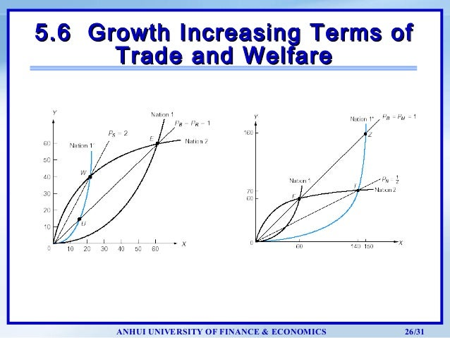 foreign trade and economic development The impact of international trade on economic growth in economic growth and development are difficult to understate imports bring additional.