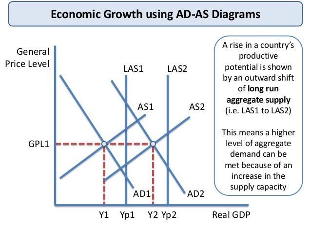 causes and effects of economic growth With diagrams and examples, explaining different causes of economic growth - both demand side (ad=c+i+g+x-m) and supply side (productivity, raw materials, technology.