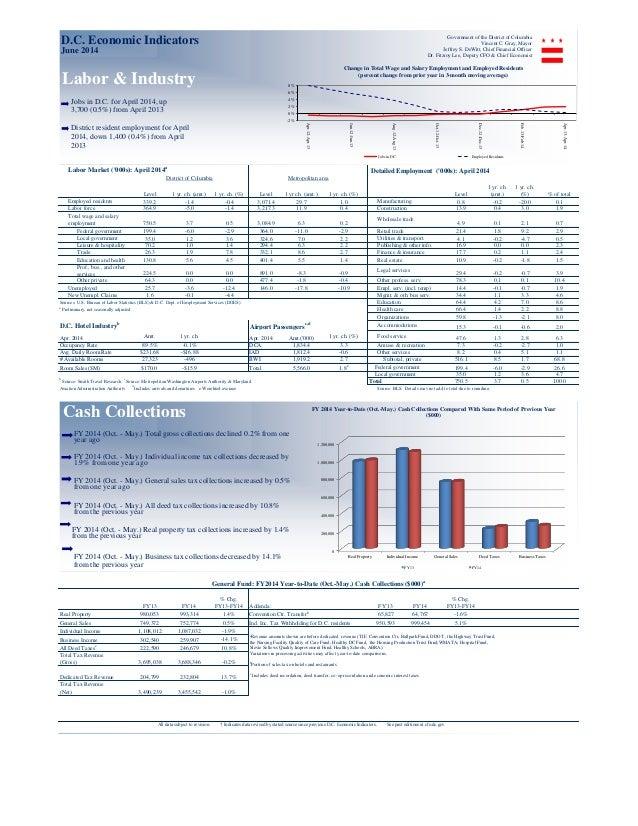 Economic Indicators June 2014 (dc)