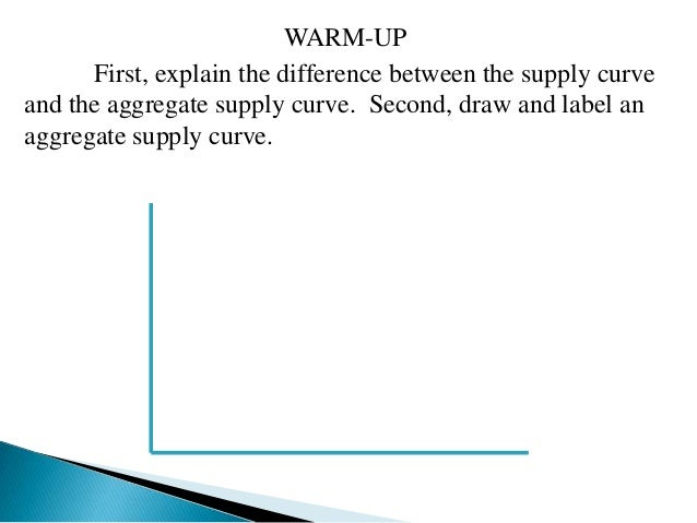 WARM-UP      First, explain the difference between the supply curveand the aggregate supply curve. Second, draw and label ...